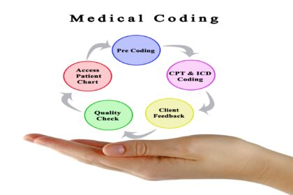 what is CPT code